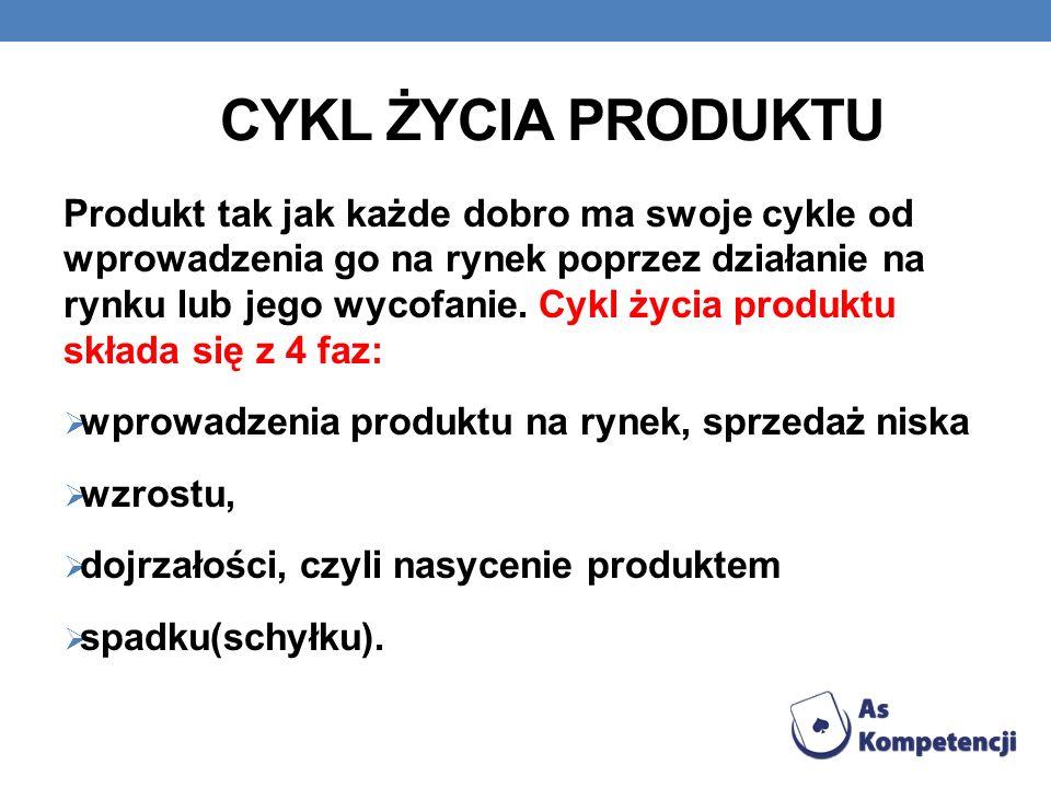 CYKL ŻYCIA PRODUKTU Produkt tak jak każde dobro ma swoje cykle od wprowadzenia go na rynek poprzez działanie na rynku lub jego wycofanie. Cykl życia p