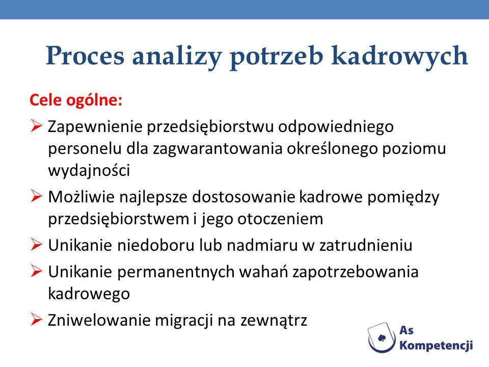 Proces analizy potrzeb kadrowych Cele ogólne: Zapewnienie przedsiębiorstwu odpowiedniego personelu dla zagwarantowania określonego poziomu wydajności
