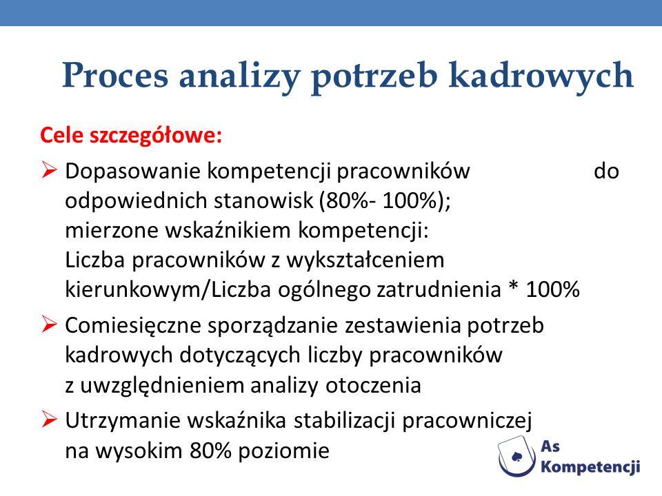Proces analizy potrzeb kadrowych Cele szczegółowe: Dopasowanie kompetencji pracowników do odpowiednich stanowisk (80%- 100%); mierzone wskaźnikiem kom