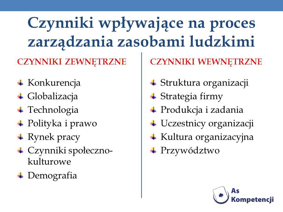 Czynniki wpływające na proces zarządzania zasobami ludzkimi CZYNNIKI ZEWNĘTRZNE Konkurencja Globalizacja Technologia Polityka i prawo Rynek pracy Czyn