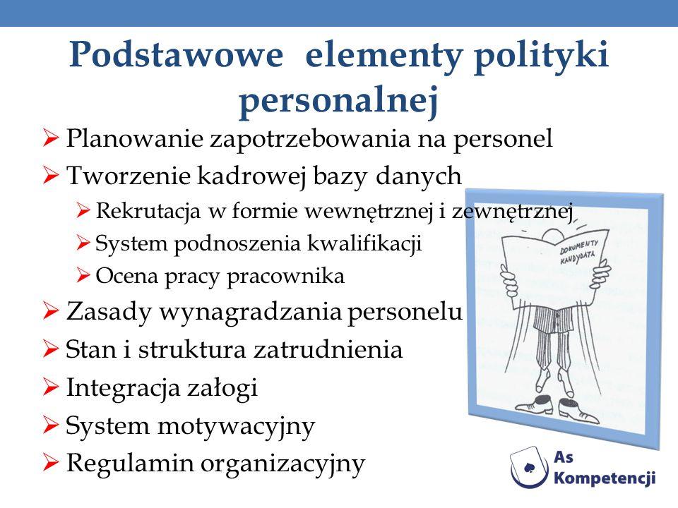 Planowanie zapotrzebowania na personel Tworzenie kadrowej bazy danych Rekrutacja w formie wewnętrznej i zewnętrznej System podnoszenia kwalifikacji Oc