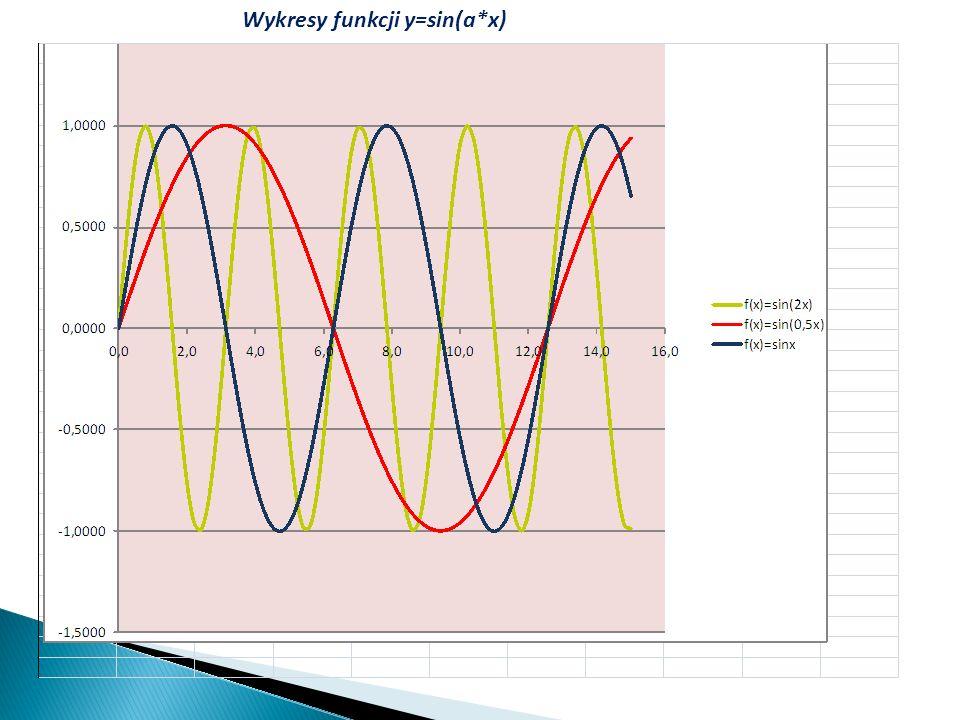 Wykresy funkcji y=sin(a*x)