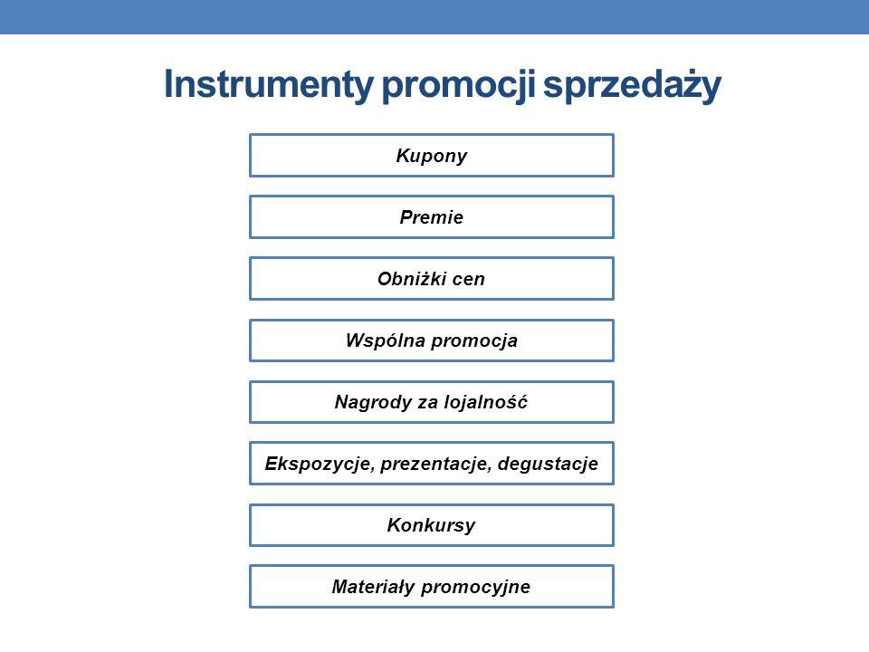 Instrumenty promocji sprzedaży Kupony Premie Obniżki cen Wspólna promocja Nagrody za lojalność Ekspozycje, prezentacje, degustacje Konkursy Materiały