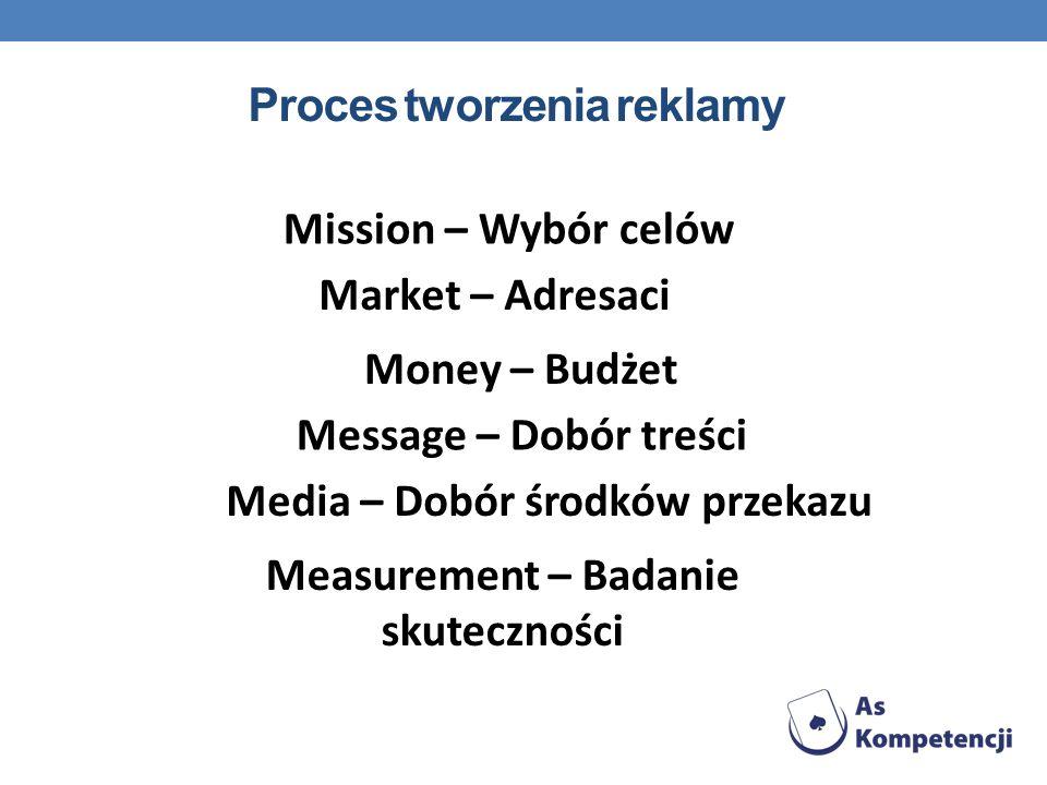 Proces tworzenia reklamy Mission – Wybór celów Market – Adresaci Money – Budżet Message – Dobór treści Media – Dobór środków przekazu Measurement – Ba