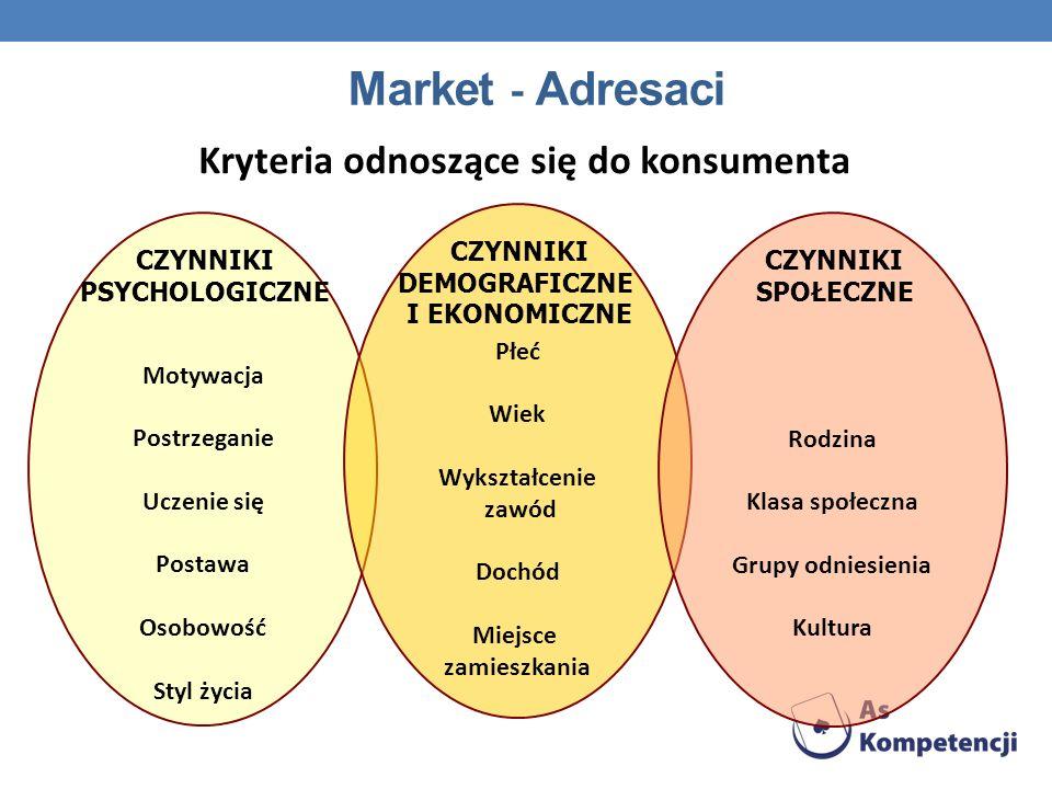 Market - Adresaci Kryteria odnoszące się do konsumenta Motywacja Postrzeganie Uczenie się Postawa Osobowość Styl życia CZYNNIKI PSYCHOLOGICZNE Płeć Wi
