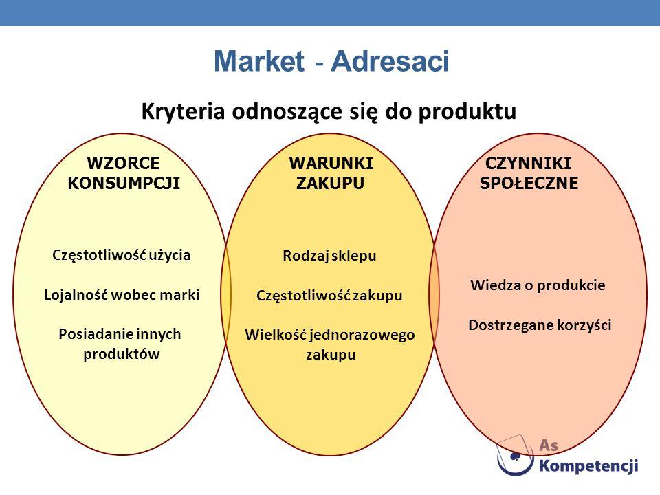 Market - Adresaci Kryteria odnoszące się do produktu Częstotliwość użycia Lojalność wobec marki Posiadanie innych produktów WZORCE KONSUMPCJI Rodzaj s