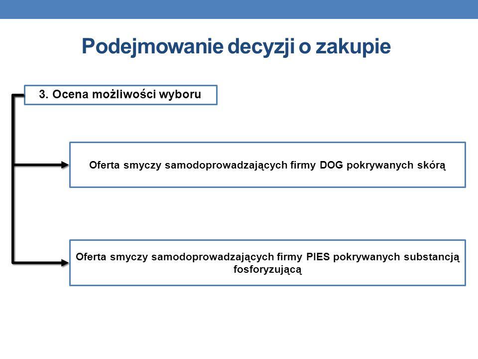 3. Ocena możliwości wyboru Oferta smyczy samodoprowadzających firmy DOG pokrywanych skórą Oferta smyczy samodoprowadzających firmy PIES pokrywanych su
