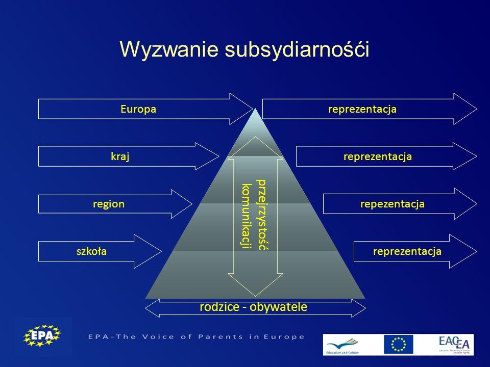 Wyzwanie subsydiarnośći szkoła region kraj Europa rodzice - obywatele przejrzystość komunikacji reprezentacja repezentacja reprezentacja