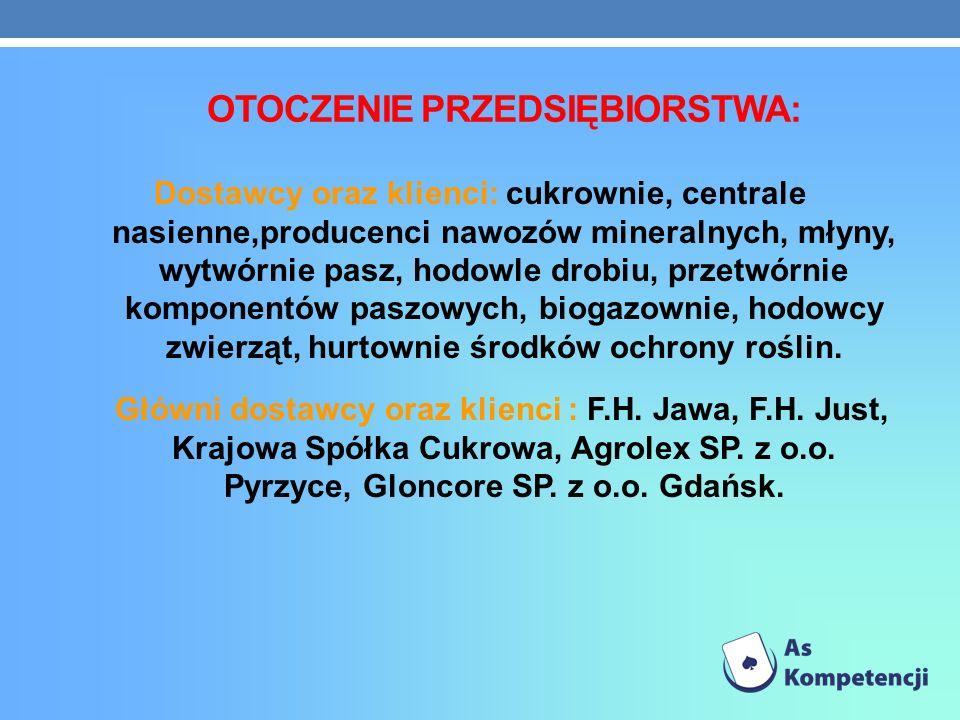 OTOCZENIE PRZEDSIĘBIORSTWA: Dostawcy oraz klienci: cukrownie, centrale nasienne,producenci nawozów mineralnych, młyny, wytwórnie pasz, hodowle drobiu,