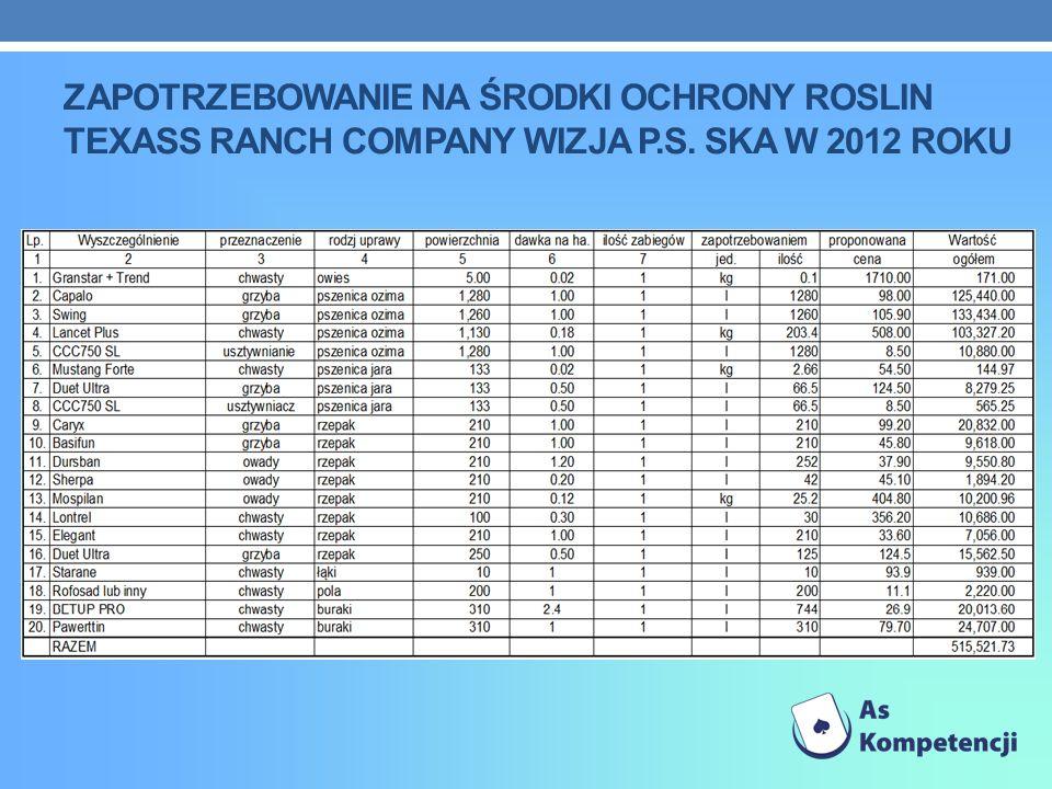 ZAPOTRZEBOWANIE NA ŚRODKI OCHRONY ROSLIN TEXASS RANCH COMPANY WIZJA P.S. SKA W 2012 ROKU