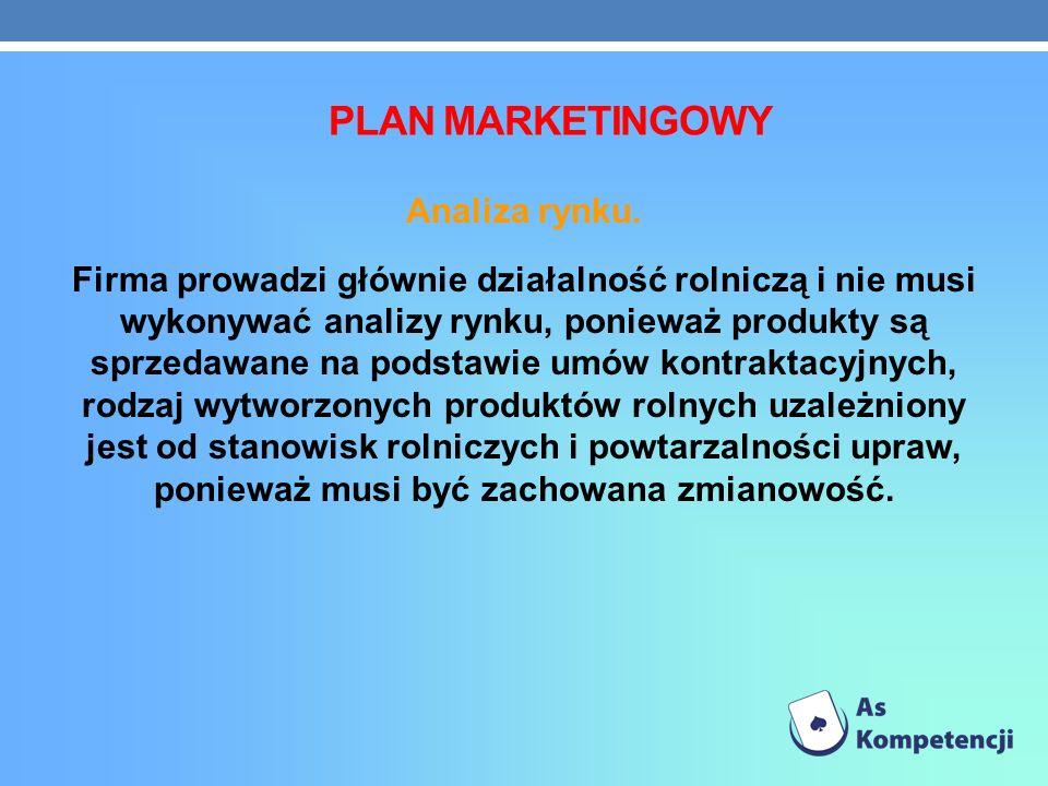 PLAN MARKETINGOWY Analiza rynku.