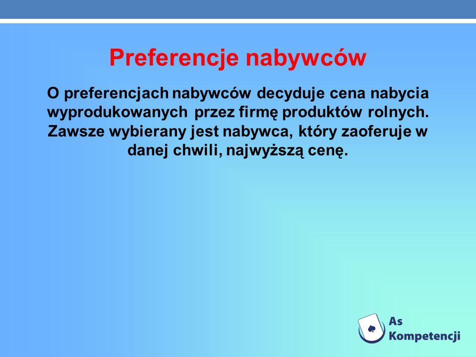 Preferencje nabywców O preferencjach nabywców decyduje cena nabycia wyprodukowanych przez firmę produktów rolnych. Zawsze wybierany jest nabywca, któr