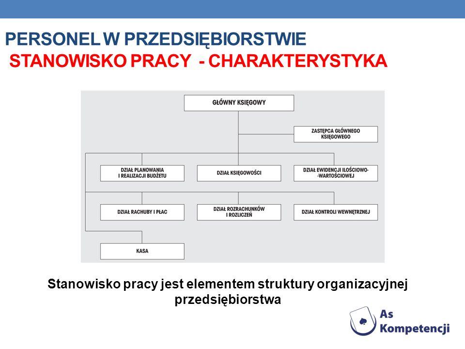 PERSONEL W PRZEDSIĘBIORSTWIE STANOWISKO PRACY - CHARAKTERYSTYKA Stanowisko pracy jest elementem struktury organizacyjnej przedsiębiorstwa