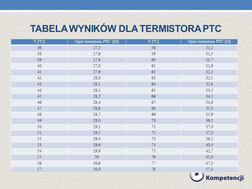 TABELA WYNIKÓW DLA TERMISTORA PTC T [°C]Opór termistora PTC []T [°C]Opór termistora PTC [] 3627,55831,2 3827,65931,5 3927,66031,7 4027,86131,9 4127,96