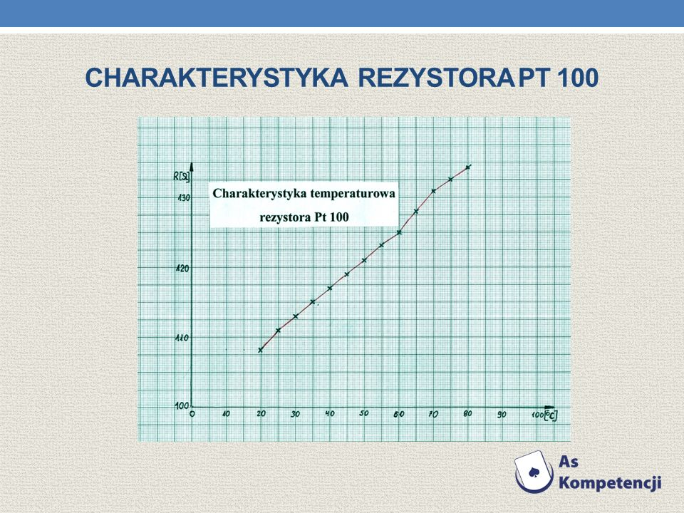 CHARAKTERYSTYKA REZYSTORA PT 100