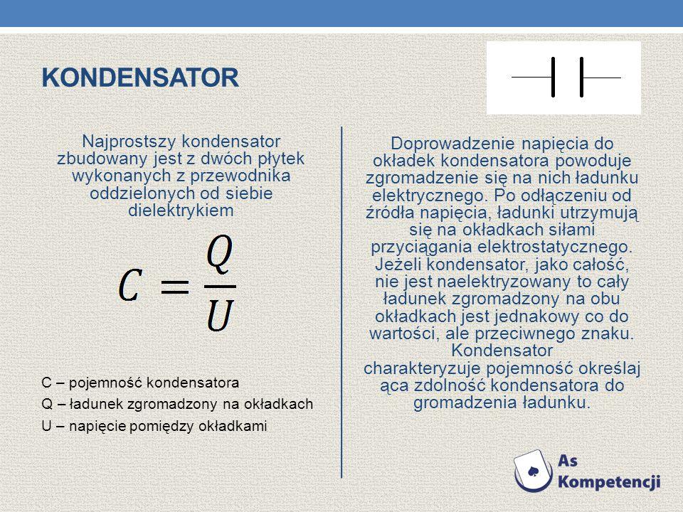 KONDENSATOR Najprostszy kondensator zbudowany jest z dwóch płytek wykonanych z przewodnika oddzielonych od siebie dielektrykiem C – pojemność kondensa