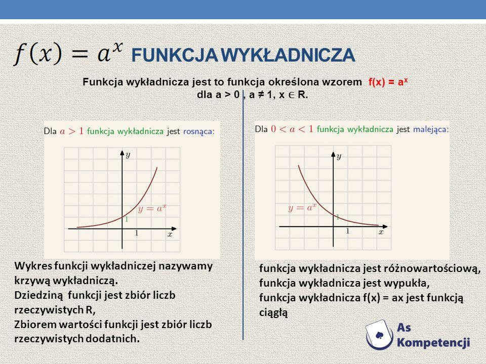 FUNKCJA WYKŁADNICZA Funkcja wykładnicza jest to funkcja określona wzorem f(x) = a x dla a > 0, a 1, x R. Wykres funkcji wykładniczej nazywamy krzywą w