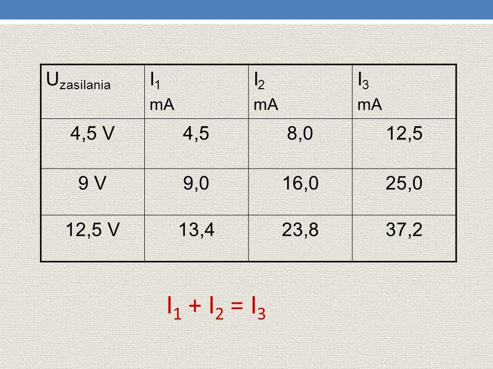 U zasilania I 1 mA I 2 mA I 3 mA 4,5 V4,58,012,5 9 V9,016,025,0 12,5 V13,423,837,2 I 1 + I 2 = I 3