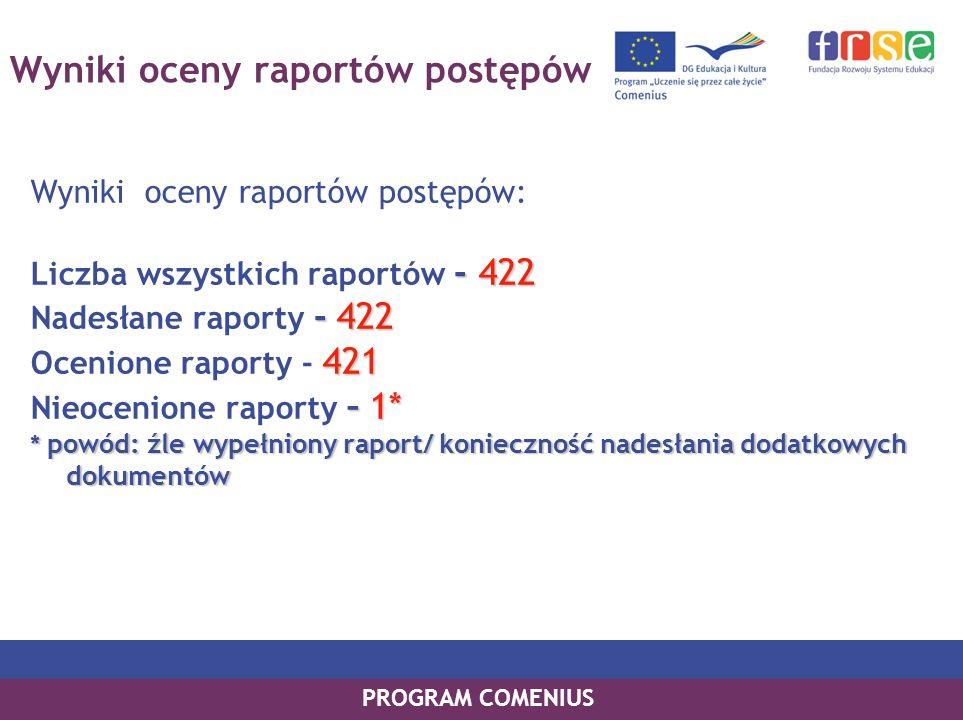 PROGRAM COMENIUS Wyniki oceny raportów postępów Wyniki oceny raportów postępów: - 422 Liczba wszystkich raportów - 422 -422 Nadesłane raporty - 422 42