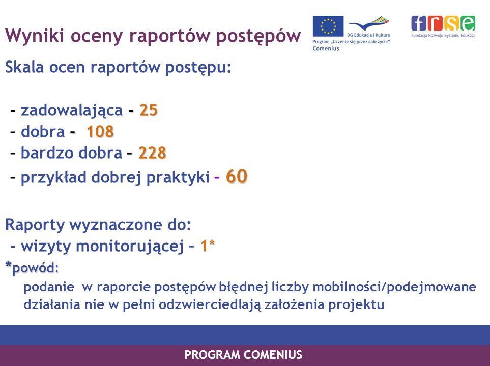 PROGRAM COMENIUS Wyniki oceny raportów postępów Skala ocen raportów postępu: - 25 - zadowalająca - 25 - 108 – dobra - 108 –228 – bardzo dobra – 228 60