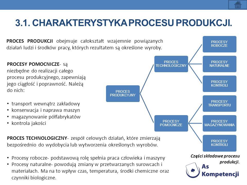 3.1. CHARAKTERYSTYKA PROCESU PRODUKCJI. PROCES PRODUKCYJNY PROCES TECHNOLOGICZNY PROCESY ROBOCZE PROCESY NATURALNE PROCESY KONTROLI PROCESY POMOCNICZE
