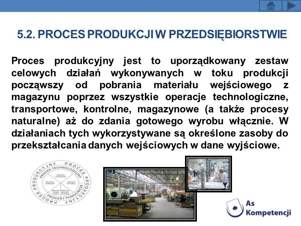 5.2. PROCES PRODUKCJI W PRZEDSIĘBIORSTWIE Proces produkcyjny jest to uporządkowany zestaw celowych działań wykonywanych w toku produkcji począwszy od