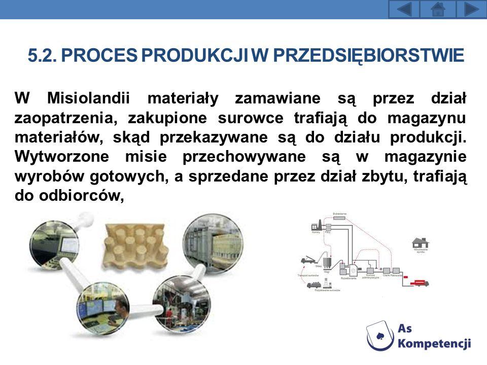 5.2. PROCES PRODUKCJI W PRZEDSIĘBIORSTWIE W Misiolandii materiały zamawiane są przez dział zaopatrzenia, zakupione surowce trafiają do magazynu materi