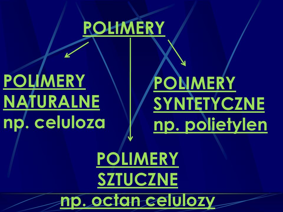 POLIMERY NATURALNE np.celuloza POLIMERY SZTUCZNE np.