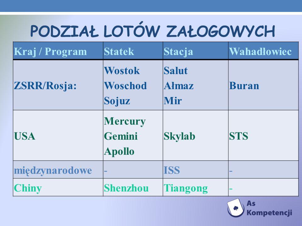 PODZIAŁ LOTÓW ZAŁOGOWYCH Kraj / ProgramStatekStacjaWahadłowiec ZSRR/Rosja: Wostok Woschod Sojuz Salut Ałmaz Mir Buran USA Mercury Gemini Apollo Skylab