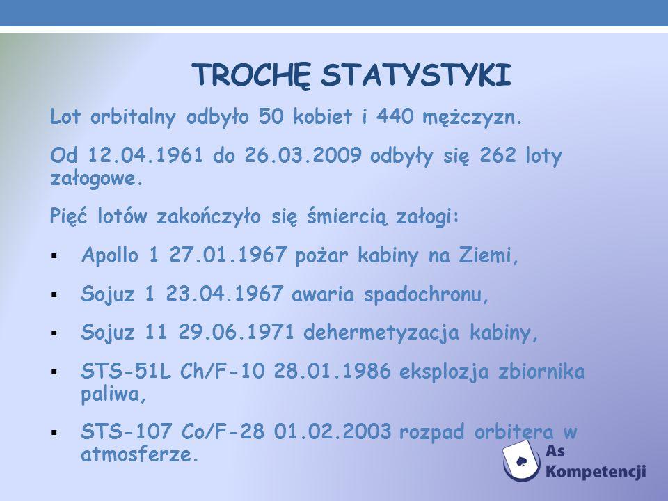 TROCHĘ STATYSTYKI Lot orbitalny odbyło 50 kobiet i 440 mężczyzn. Od 12.04.1961 do 26.03.2009 odbyły się 262 loty załogowe. Pięć lotów zakończyło się ś