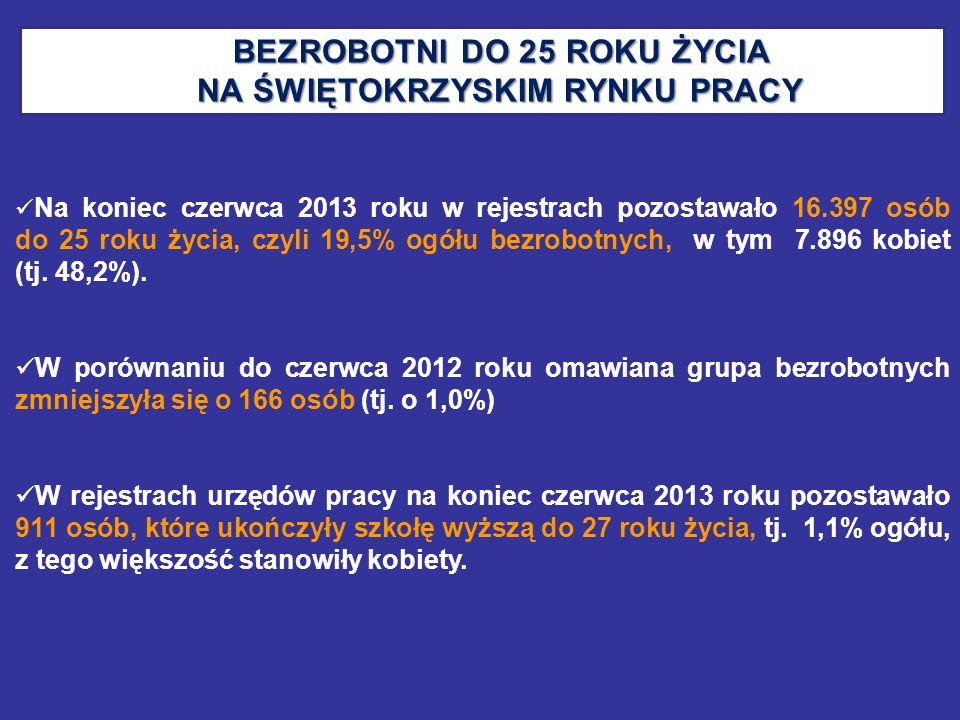 BEZROBOTNI DO 25 ROKU ŻYCIA NA ŚWIĘTOKRZYSKIM RYNKU PRACY BEZROBOTNI DO 25 ROKU ŻYCIA NA ŚWIĘTOKRZYSKIM RYNKU PRACY Na koniec czerwca 2013 roku w reje