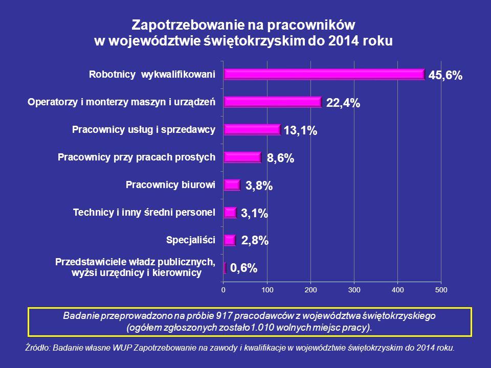 Źródło: Badanie własne WUP Zapotrzebowanie na zawody i kwalifikacje w województwie świętokrzyskim do 2014 roku. Badanie przeprowadzono na próbie 917 p