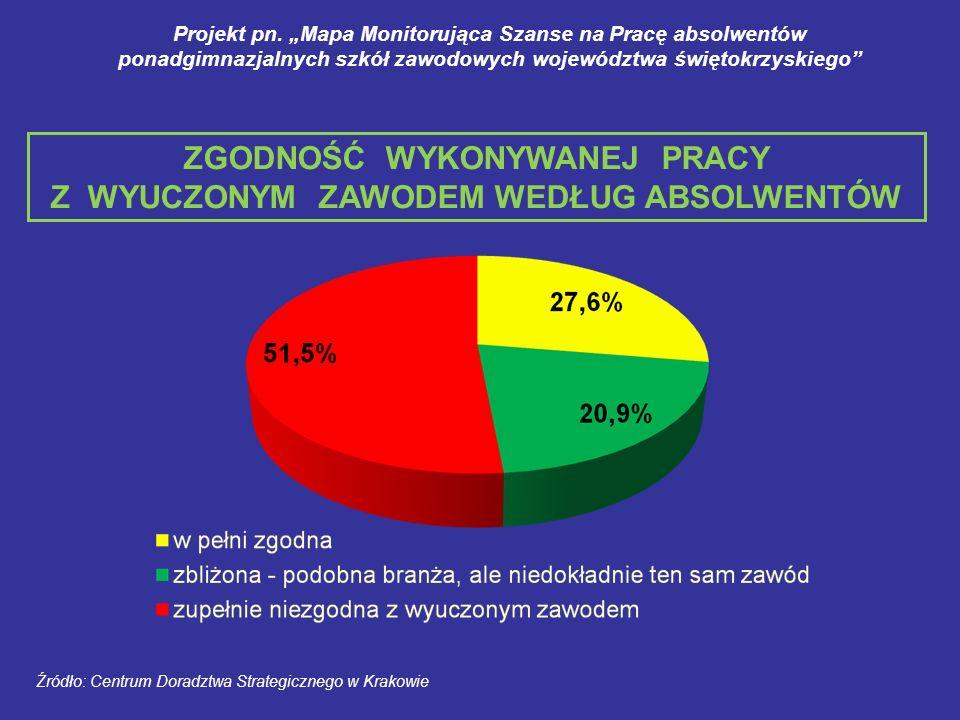 ZGODNOŚĆ WYKONYWANEJ PRACY Z WYUCZONYM ZAWODEM WEDŁUG ABSOLWENTÓW Źródło: Centrum Doradztwa Strategicznego w Krakowie Projekt pn. Mapa Monitorująca Sz