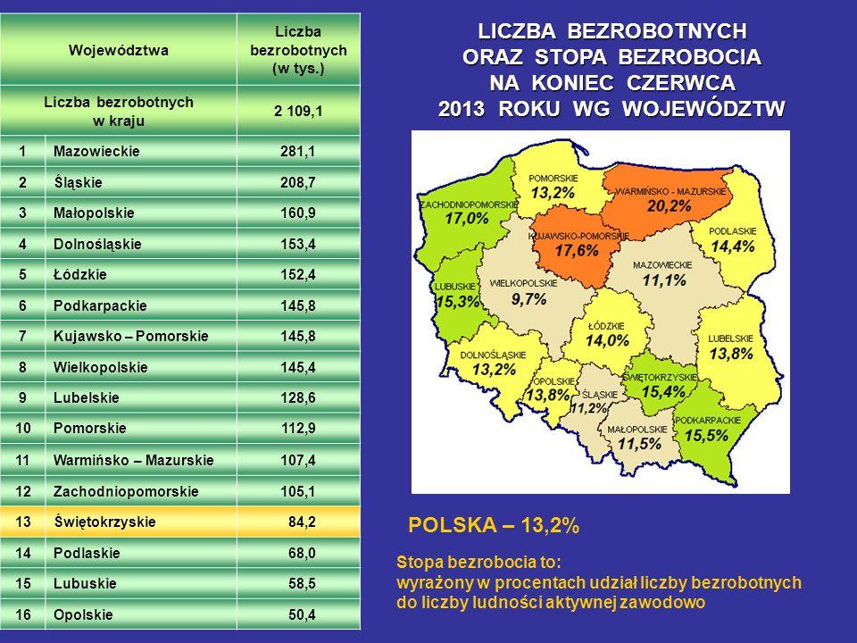 Województwa Liczba bezrobotnych (w tys.) Liczba bezrobotnych w kraju 2 109,1 1Mazowieckie281,1 2Śląskie208,7 3Małopolskie160,9 4Dolnośląskie153,4 5Łód