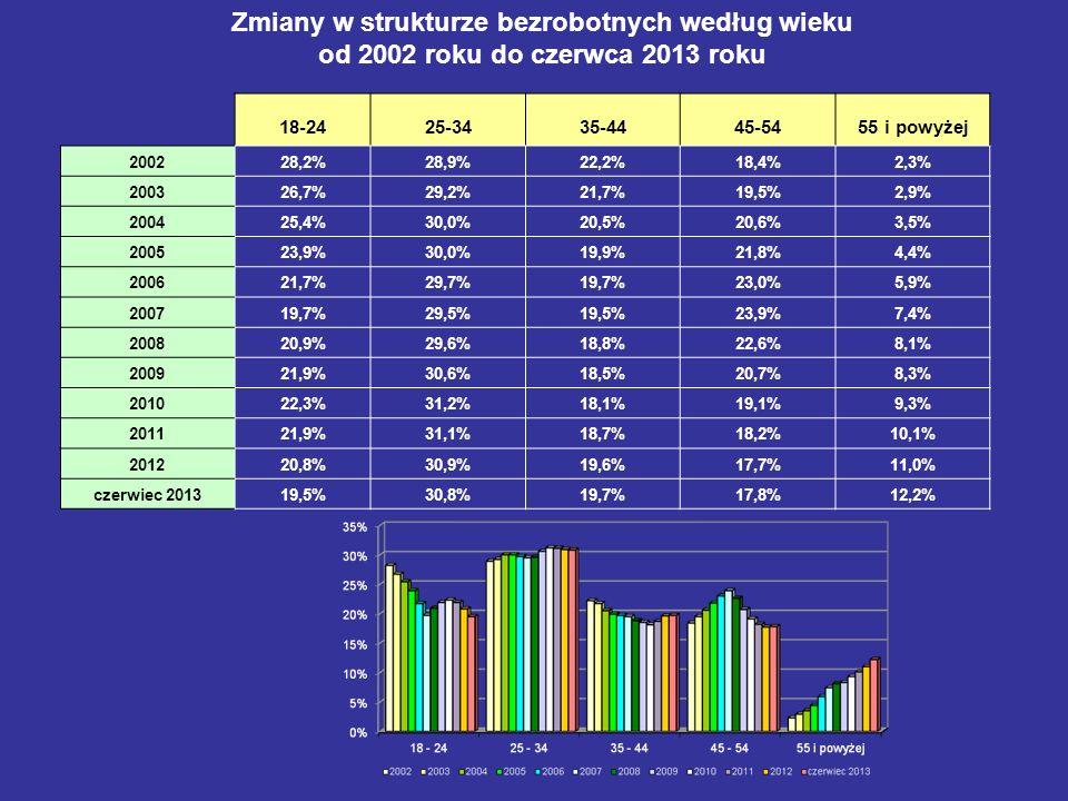 Zmiany w strukturze bezrobotnych według wieku od 2002 roku do czerwca 2013 roku 18-2425-3435-4445-5455 i powyżej 200228,2%28,9%22,2%18,4%2,3% 200326,7