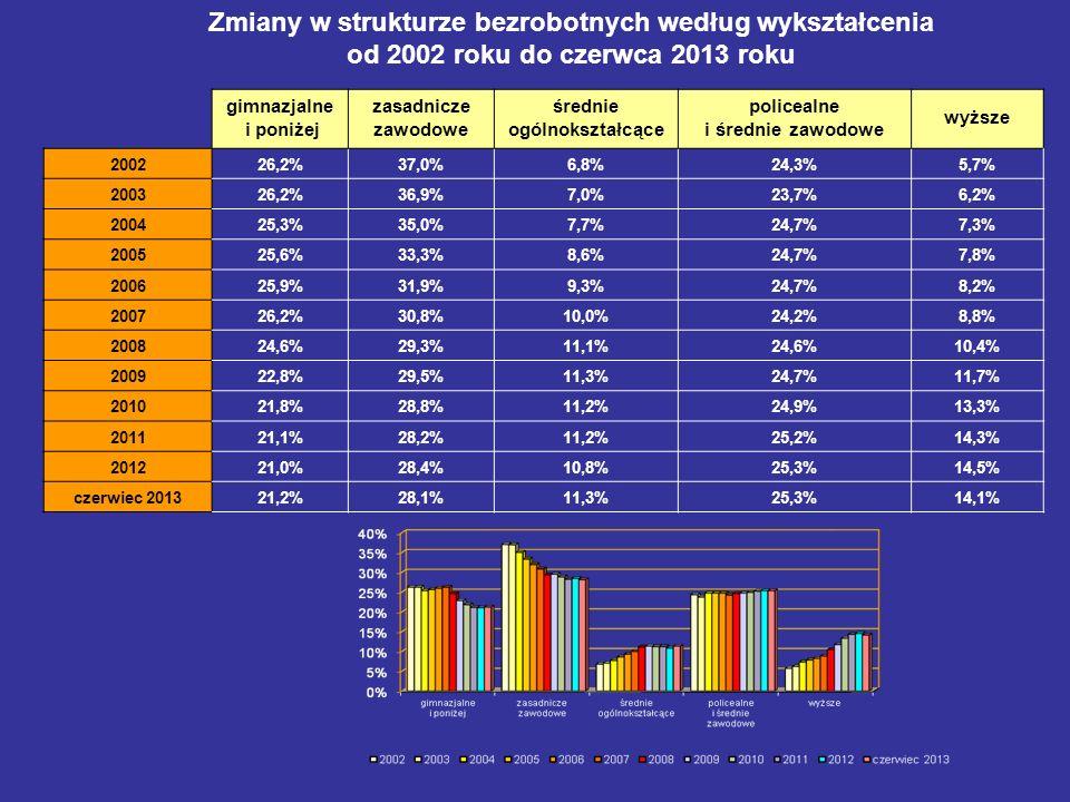 Zmiany w strukturze bezrobotnych według wykształcenia od 2002 roku do czerwca 2013 roku gimnazjalne i poniżej zasadnicze zawodowe średnie ogólnokształ