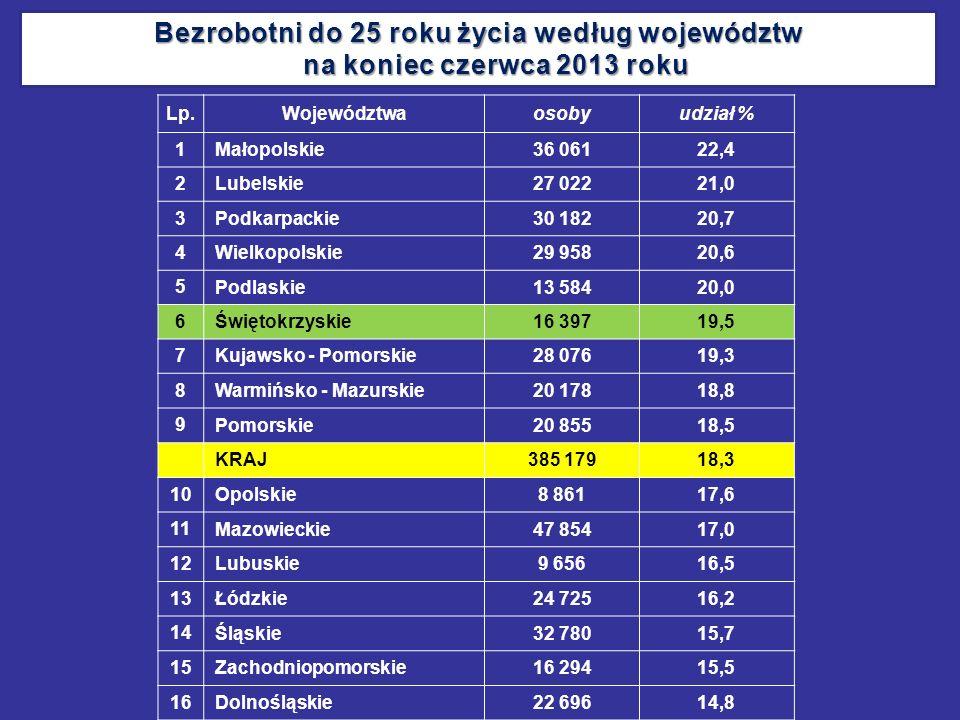 Lp.Województwaosobyudział % 1 Małopolskie36 06122,4 2 Lubelskie27 02221,0 3 Podkarpackie30 18220,7 4 Wielkopolskie29 95820,6 5 Podlaskie13 58420,0 6 Ś