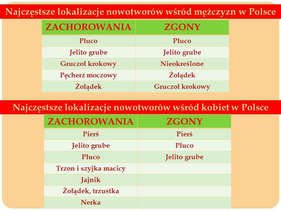 Najczęstsze lokalizacje nowotworów wśród mężczyzn w Polsce Najczęstsze lokalizacje nowotworów wśród kobiet w Polsce ZACHOROWANIAZGONY Płuco Jelito grube Gruczoł krokowyNieokreślone Pęcherz moczowyŻołądek Gruczoł krokowy ZACHOROWANIAZGONY Pierś Jelito grubePłuco Jelito grube Trzon i szyjka macicy Jajnik Żołądek, trzustka Nerka