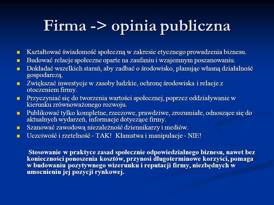 Firma -> opinia publiczna Kształtować świadomość społeczną w zakresie etycznego prowadzenia biznesu. Kształtować świadomość społeczną w zakresie etycz