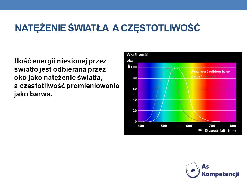 NATĘŻENIE ŚWIATŁA A CZĘSTOTLIWOŚĆ Ilość energii niesionej przez światło jest odbierana przez oko jako natężenie światła, a częstotliwość promieniowani