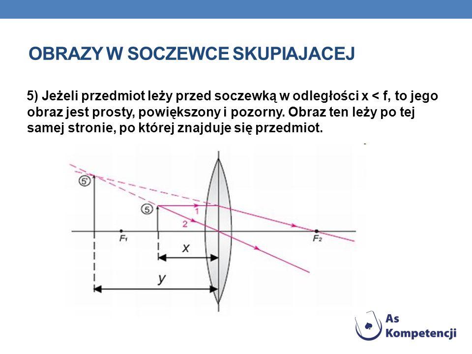 5) Jeżeli przedmiot leży przed soczewką w odległości x < f, to jego obraz jest prosty, powiększony i pozorny. Obraz ten leży po tej samej stronie, po
