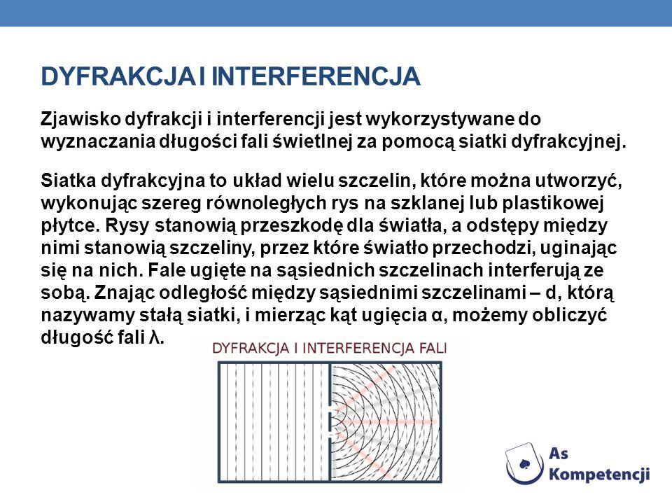 DYFRAKCJA I INTERFERENCJA Zjawisko dyfrakcji i interferencji jest wykorzystywane do wyznaczania długości fali świetlnej za pomocą siatki dyfrakcyjnej.