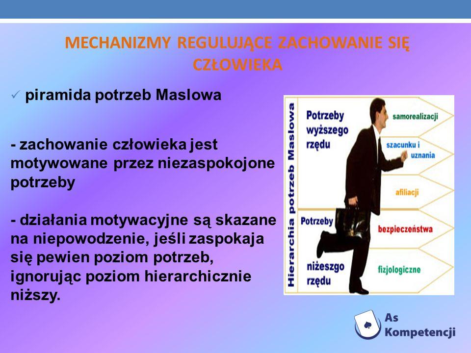 MECHANIZMY REGULUJĄCE ZACHOWANIE SIĘ CZŁOWIEKA piramida potrzeb Maslowa - zachowanie człowieka jest motywowane przez niezaspokojone potrzeby - działan