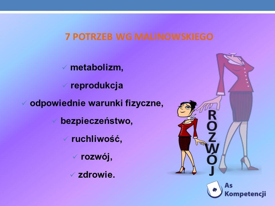 7 POTRZEB WG MALINOWSKIEGO metabolizm, reprodukcja odpowiednie warunki fizyczne, bezpieczeństwo, ruchliwość, rozwój, zdrowie.