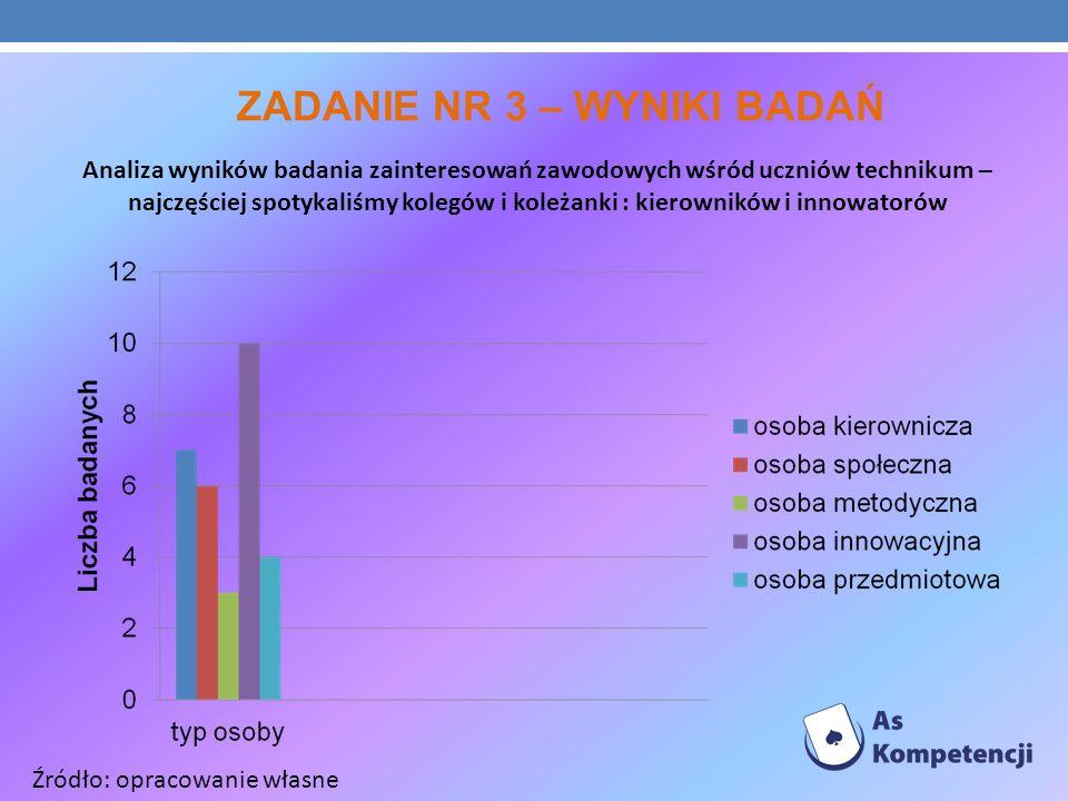 ZADANIE NR 3 – WYNIKI BADAŃ Analiza wyników badania zainteresowań zawodowych wśród uczniów technikum – najczęściej spotykaliśmy kolegów i koleżanki :