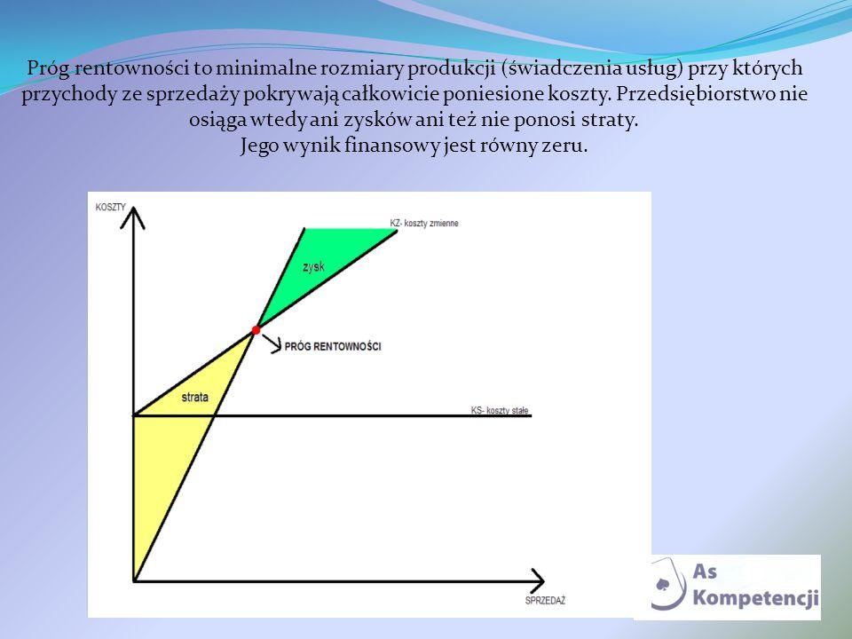 Próg rentowności to minimalne rozmiary produkcji (świadczenia usług) przy których przychody ze sprzedaży pokrywają całkowicie poniesione koszty. Przed