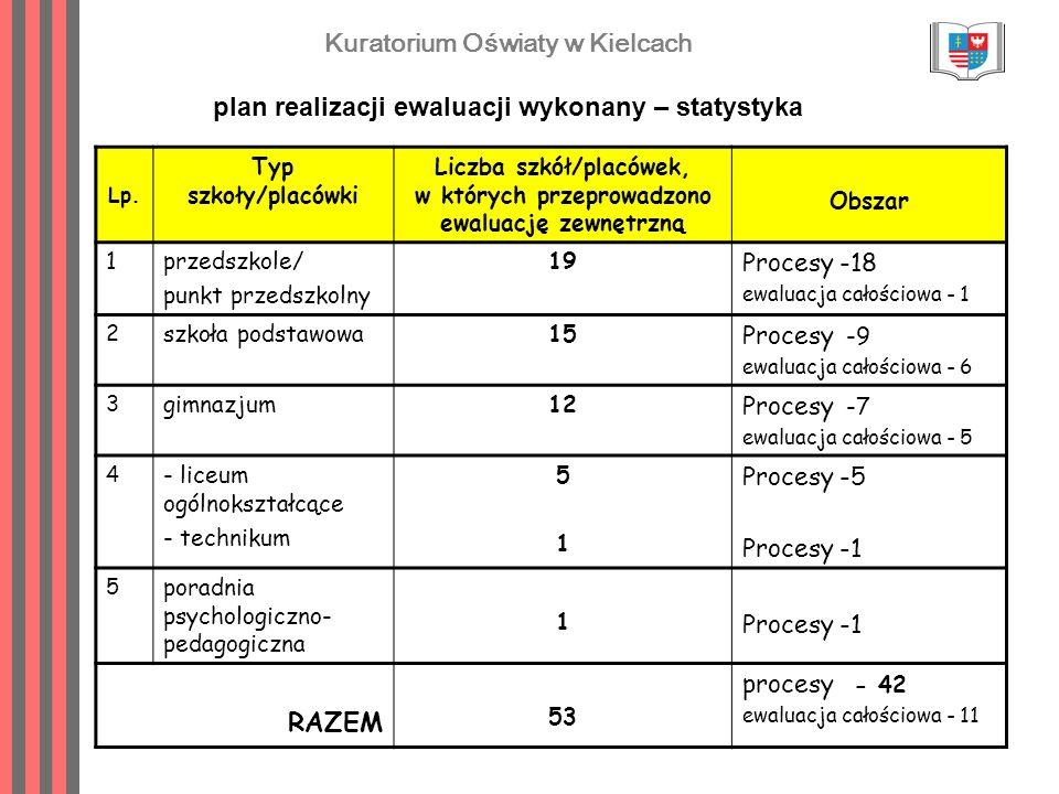 Kuratorium Oświaty w Kielcach plan realizacji ewaluacji wykonany – statystyka Lp. Typ szkoły/placówki Liczba szkół/placówek, w których przeprowadzono