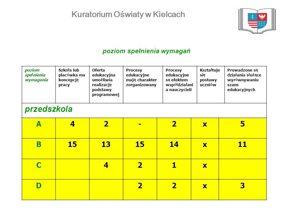 Kuratorium Oświaty w Kielcach poziom spełnienia wymagań poziom spe ł nienia wymagania Szko ł a lub plac ó wka ma koncepcj ę pracy Oferta edukacyjna um