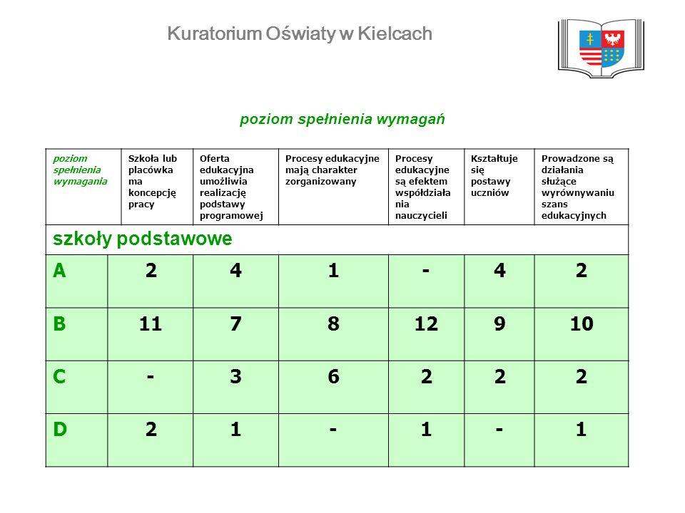 Kuratorium Oświaty w Kielcach poziom spełnienia wymagań poziom spełnienia wymagania Szkoła lub placówka ma koncepcję pracy Oferta edukacyjna umożliwia