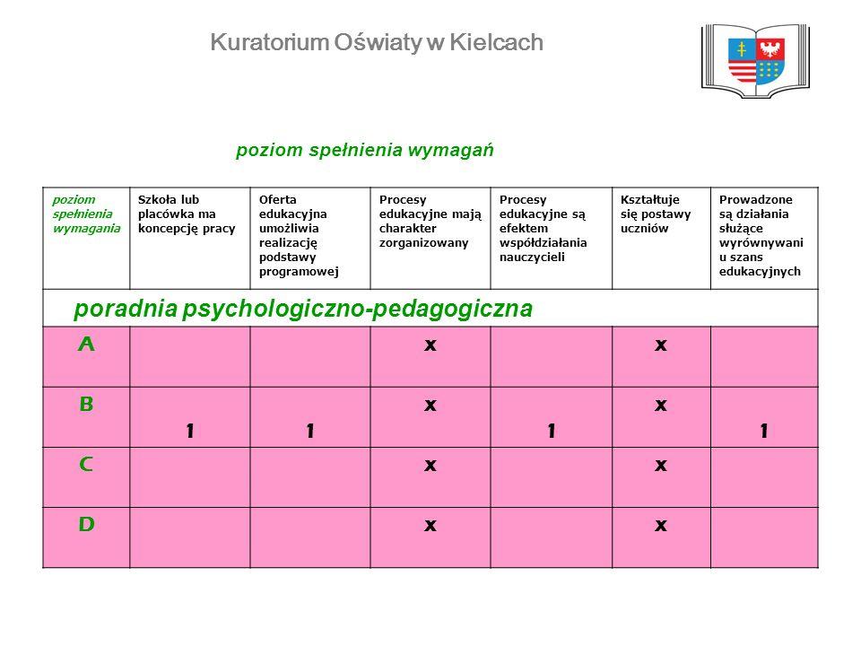Kuratorium Oświaty w Kielcach poziom spełnienia wymagania Szkoła lub placówka ma koncepcję pracy Oferta edukacyjna umożliwia realizację podstawy progr